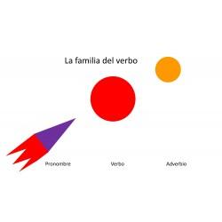 Carteles de familia sustantivo, verbo y partículas de unión